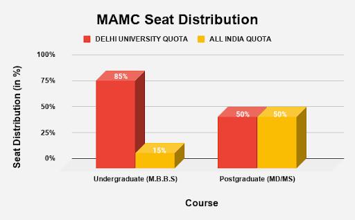 MAMC Seat Distribution